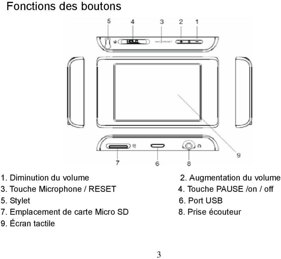 Touche PAUSE /on / off 5. Stylet 6. Port USB 7.