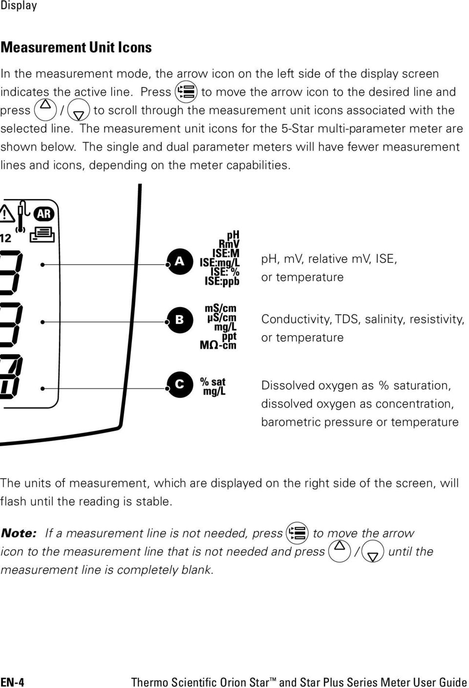 The measurement unit icons for the 5-Star multi-parameter meter are shown below. The single and dual parameter meters will have fewer measurement lines and icons, depending on the meter capabilities.