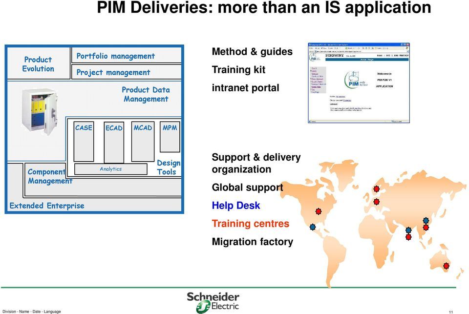 MPM Component Management Analytics Design Tools Support & delivery organization Global support
