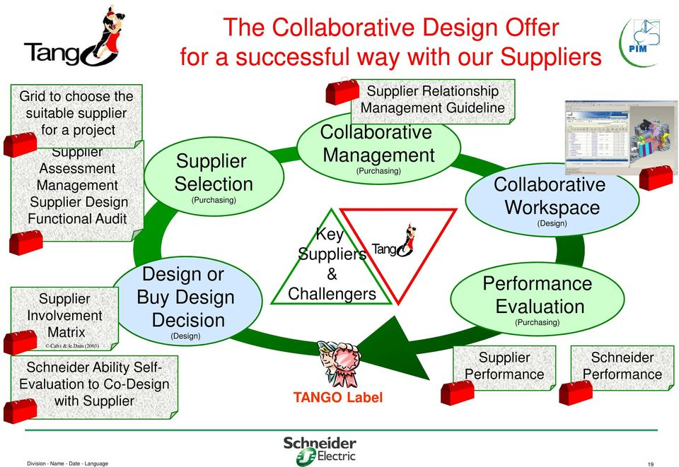 Selection (Purchasing) Design or Buy Design Decision (Design) Collaborative Management (Purchasing) Key Suppliers & Challengers TANGO Label Supplier