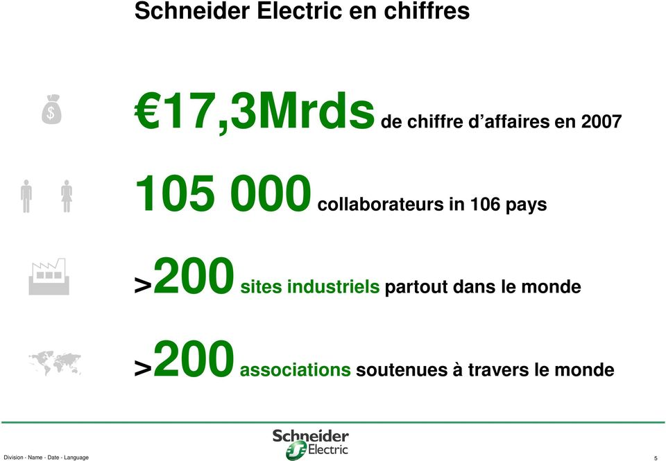 sites industriels partout dans le monde >200 associations