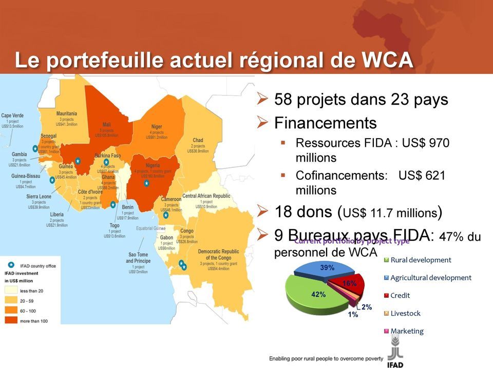 7 millions) 9 Bureaux pays FIDA: 47% du Current portfolio by project type personnel
