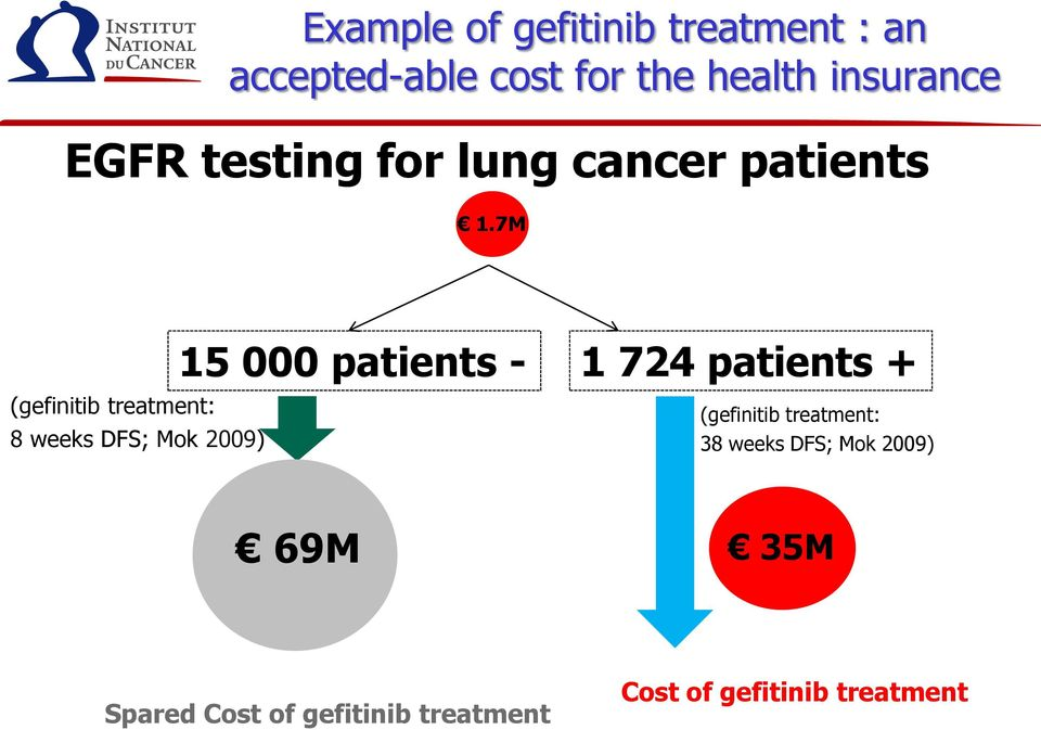 7M (gefinitib treatment: 8 weeks DFS; Mok 2009) 15 000 patients - 1 724