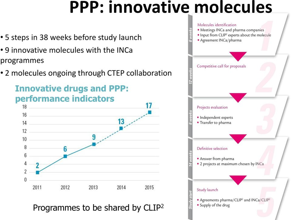 molecules ongoing through CTEP collaboration Innovative