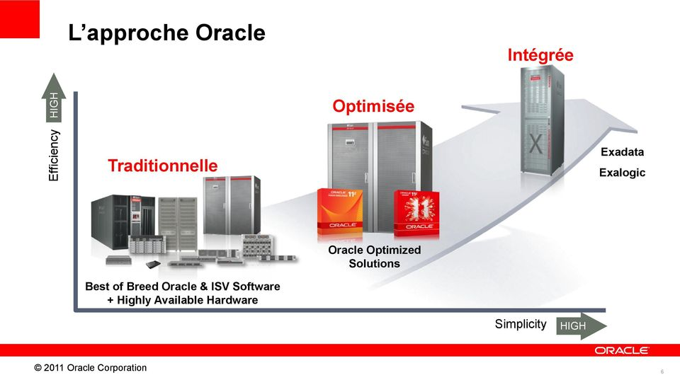 Optimized Solutions Best of Breed Oracle & ISV