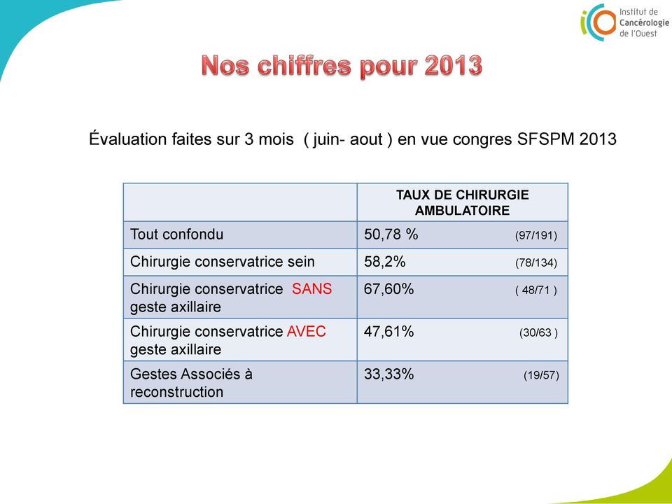 58,2% (78/134) Chirurgie conservatrice SANS geste axillaire Chirurgie conservatrice