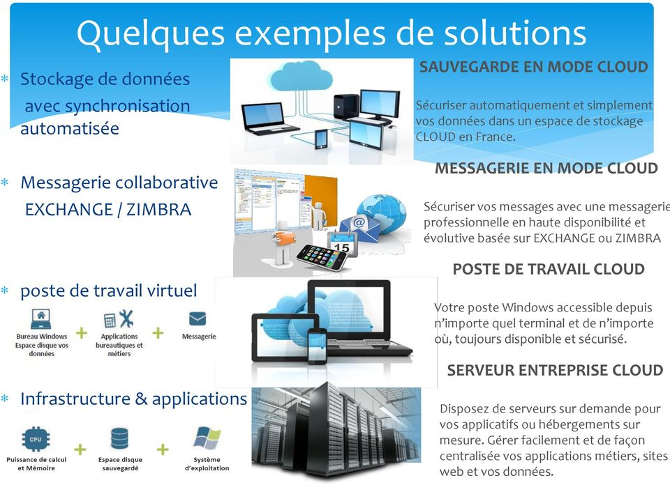 Messagerie collaborative EXCHANGE / ZIMBRA poste de travail virtuel MESSAGERIE EN MODE CLOUD Sécuriser vos messages avec une messagerie professionnelle en haute disponibilité et évolutive basée sur