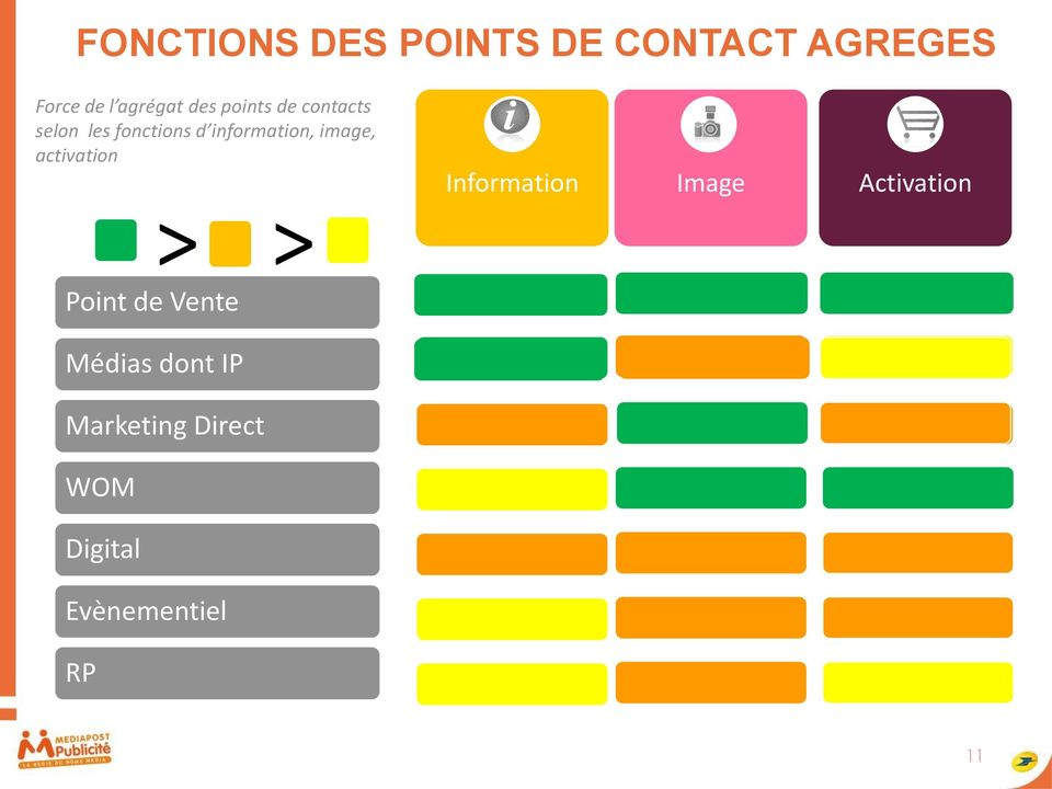 image, activation > > Point de Vente Information Image