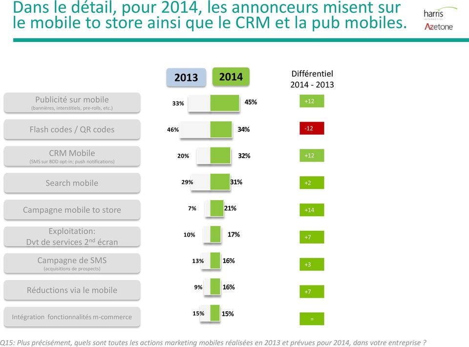 Campagne mobile to store 7% 21% +14 Exploitation: Dvt de services 2 nd écran 10% 17% +7 Campagne de SMS (acquisitions de prospects) 13% 16% +3 Réductions via le mobile 9% 16%