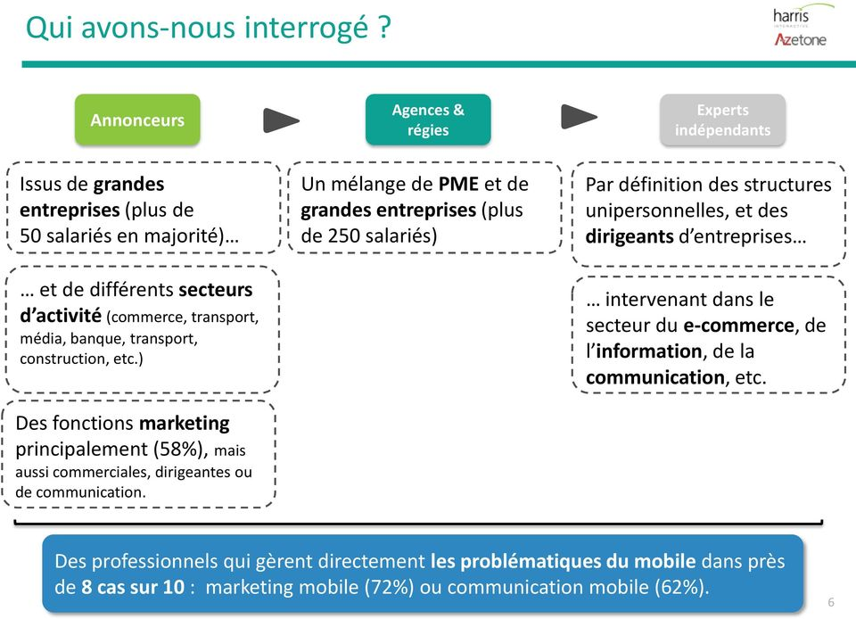 construction, etc.) Des fonctions marketing principalement (58%), mais aussi commerciales, dirigeantes ou de communication.