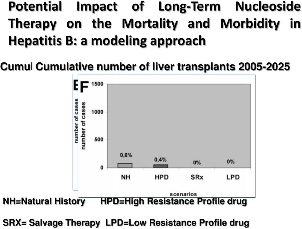 decompensated of liver of deaths transplants cirrhosis over 2005-2025 NH=Natural History
