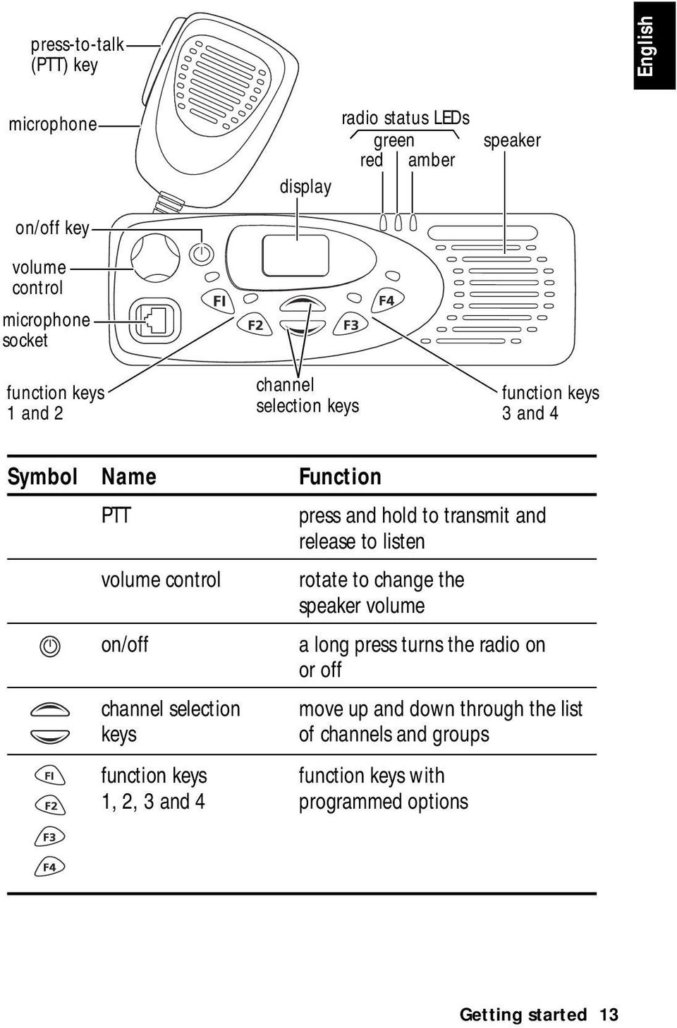 release to listen volume control rotate to change the speaker volume on/off a long press turns the radio on or off channel selection