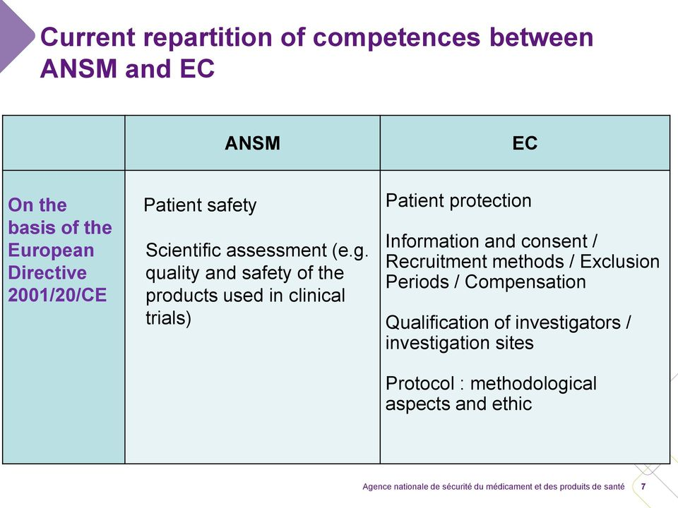 quality and safety of the products used in clinical trials) Patient protection Information and consent