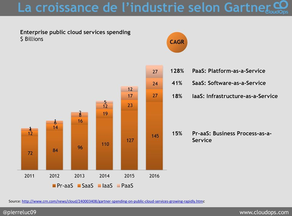 Software-as-a-Service IaaS: Infrastructure-as-a-Service Pr-aaS: Business Process-as-a- Service 2011 2012 2013 2014
