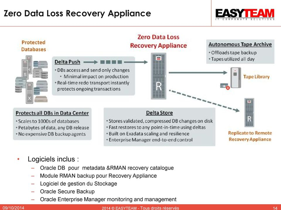 Zero Data Loss Recovery Appliance: Architecture Overview Logiciels inclus : Oracle s Zero Oracle Data DB pour Loss metadata Recovery &RMAN Appliance recoverytightly catalogue integrates with new