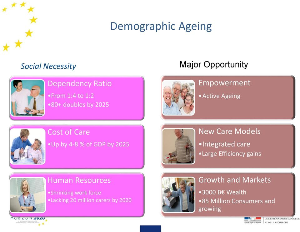 2025 New Care Models Integrated care Large Efficiency gains Human Resources Shrinking work