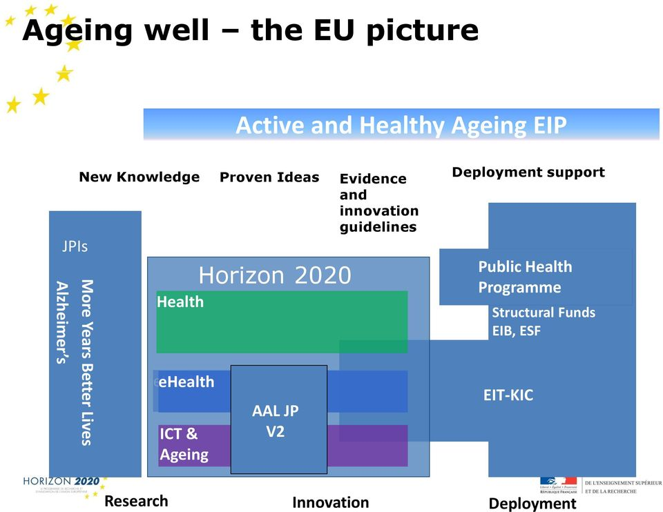 ICT & Ageing Proven Ideas Horizon 2020 Horizon 2020 AAL njp V2 Evidence and