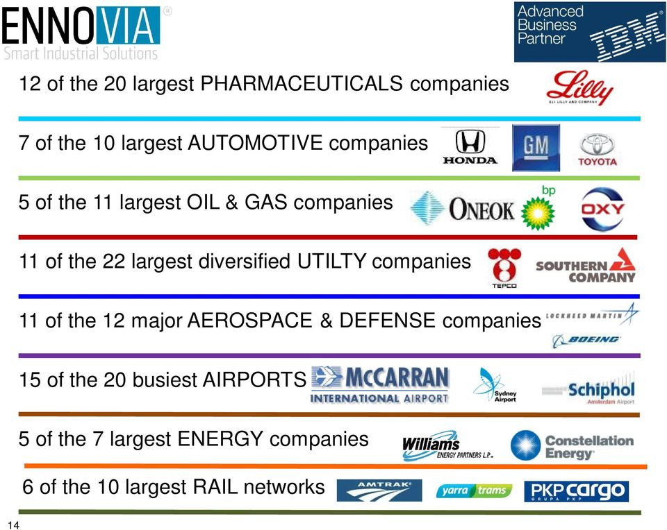 UTILTY companies 11 of the 12 major AEROSPACE & DEFENSE companies 15 of the 20