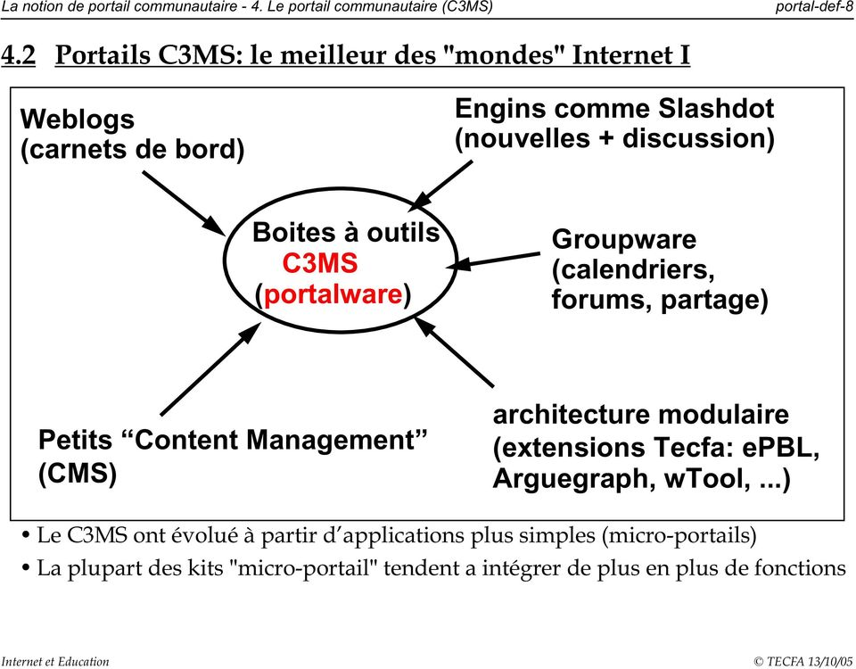 outils C3MS (portalware) Groupware (calendriers, forums, partage) Petits Content Management (CMS) architecture modulaire (extensions