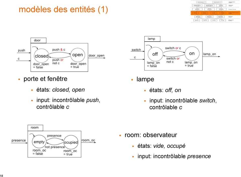 off, on input: incontrôlable switch, contrôlable c room:
