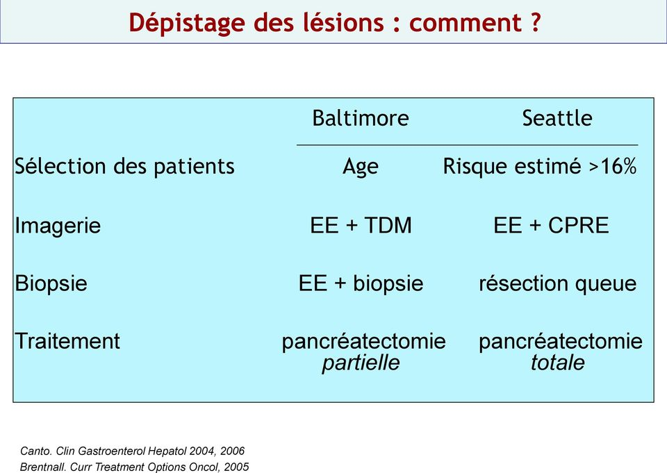TDM EE + CPRE Biopsie EE + biopsie résection queue Traitement pancréatectomie