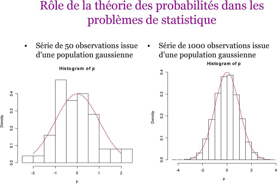 observations issue d une population gaussienne Density 0.0 0.1 0.2 0.3 0.