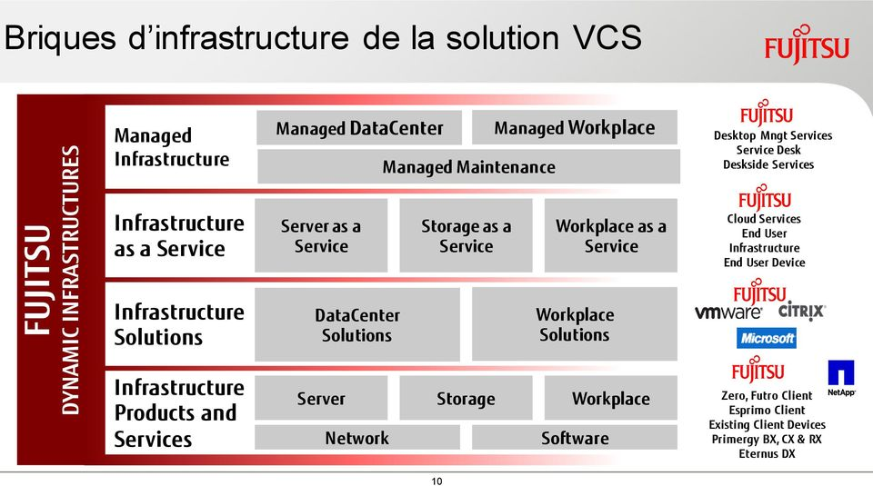 Service Cloud Services End User Infrastructure End User Device Infrastructure Solutions DataCenter Solutions Workplace Solutions Infrastructure