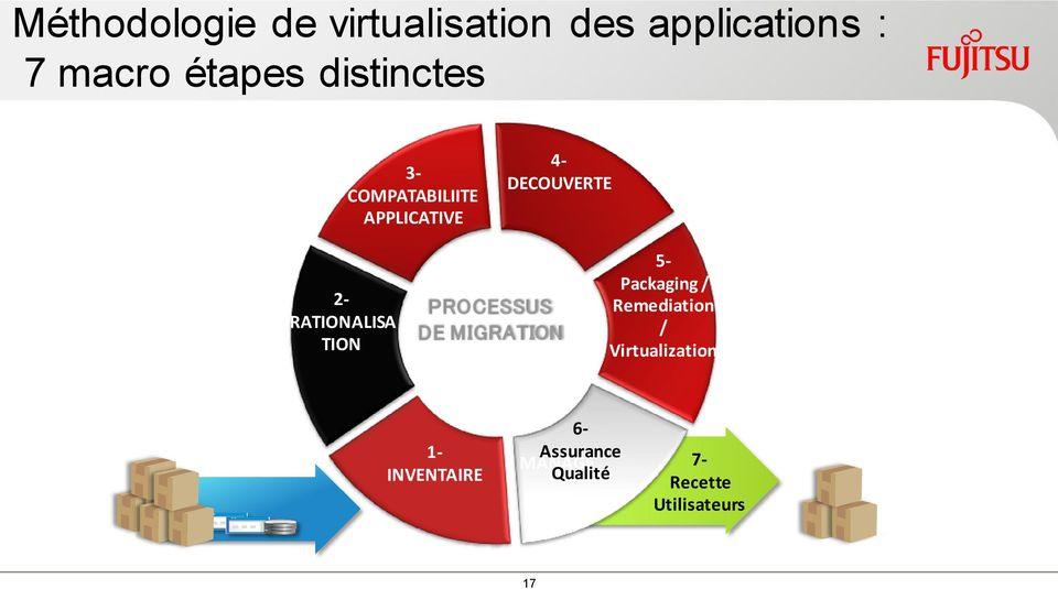 RATIONALISA TION PROCESSUS DE MIGRATION 5- Packaging / Remediation /