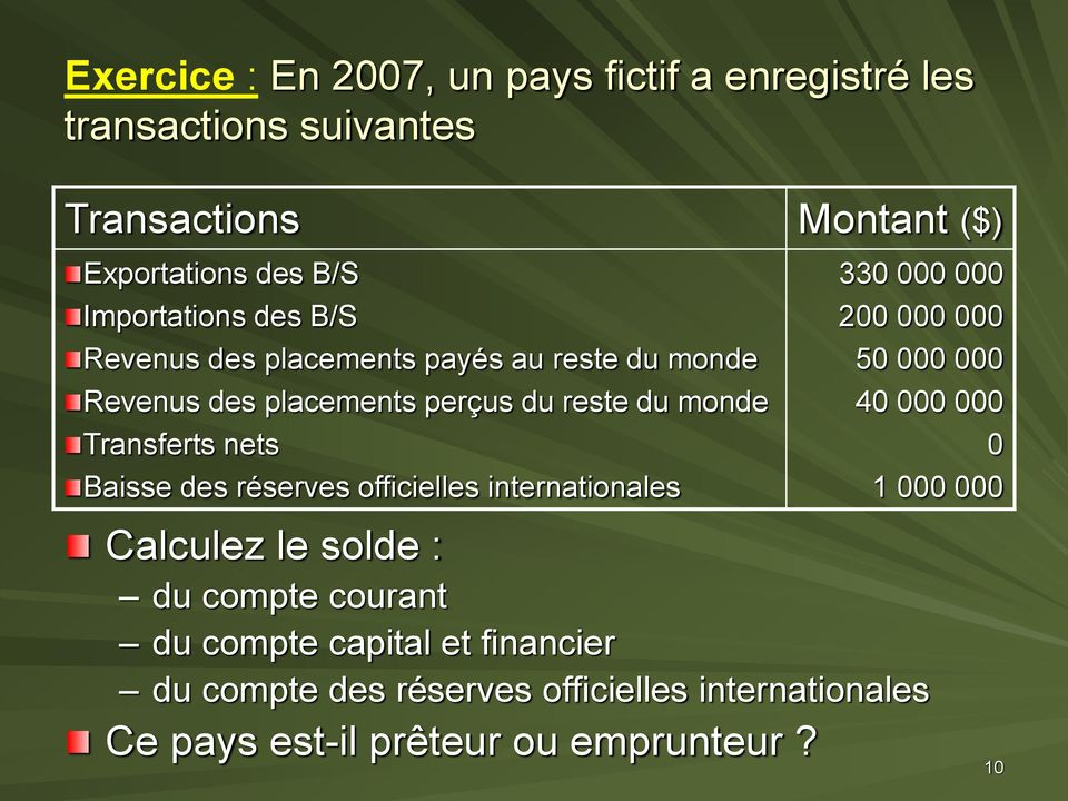 nets Baisse des réserves officielles internationales 330 000 000 200 000 000 50 000 000 40 000 000 0 1 000 000 Calculez le solde