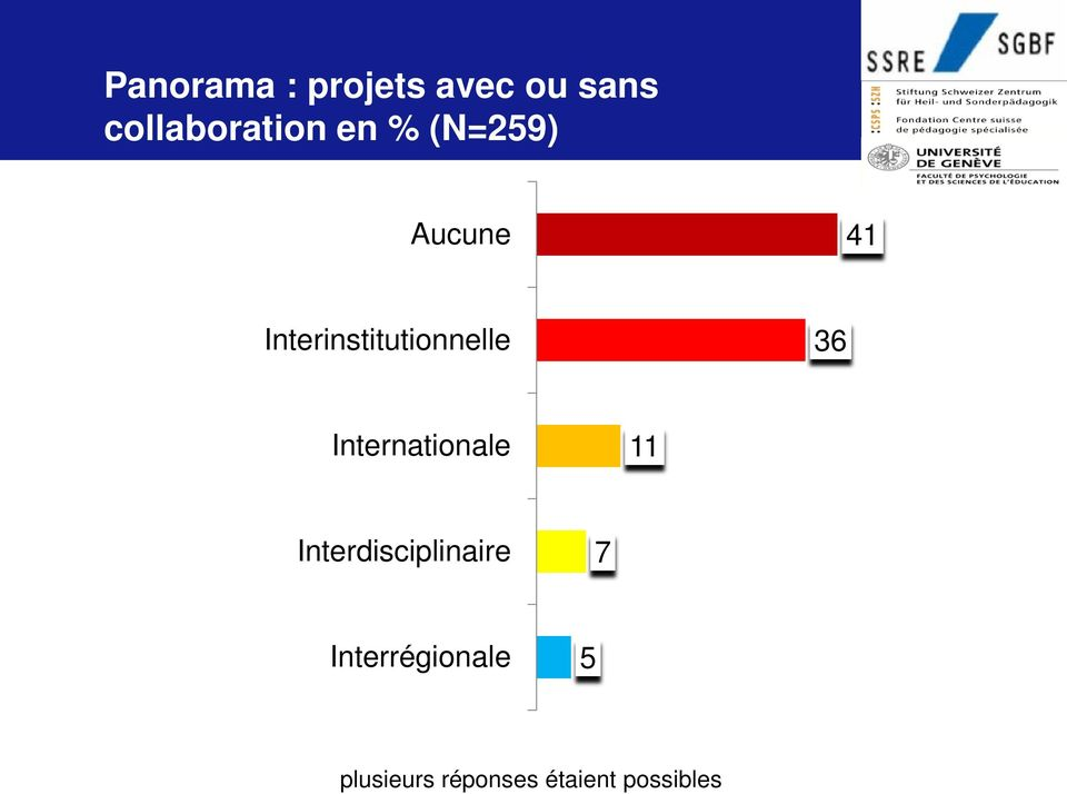 36 Internationale 11 Interdisciplinaire 7