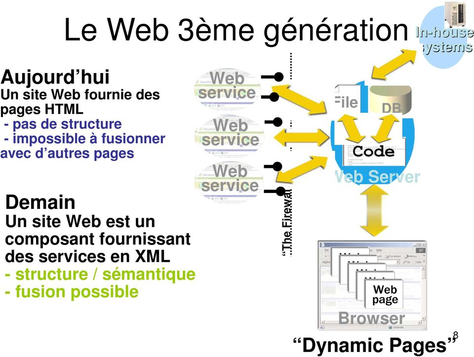 des services en XML - structure / sémantique - fusion possible Web service site Web service
