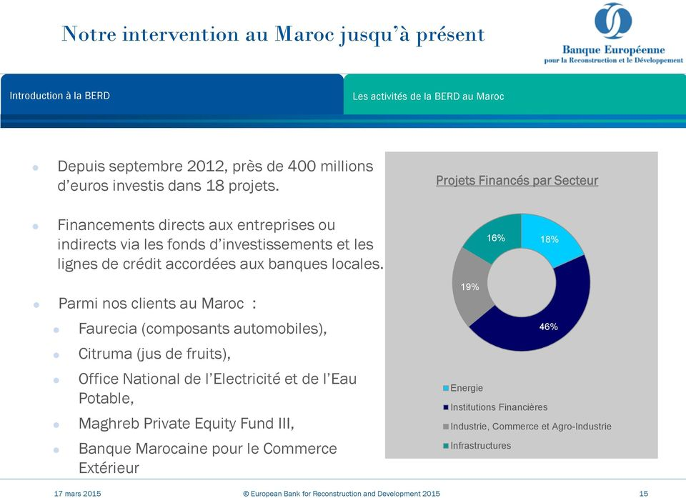 16% 18% Parmi nos clients au Maroc : Faurecia (composants automobiles), Citruma (jus de fruits), Office National de l Electricité et de l Eau Potable, Maghreb Private
