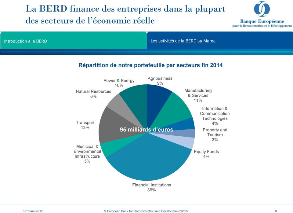 Agribusiness 9% 95 milliards d euros Manufacturing & Services 11% Information & Communication Technologies 4% Property