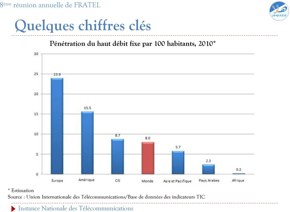 Estimation Source : Union Internationale des
