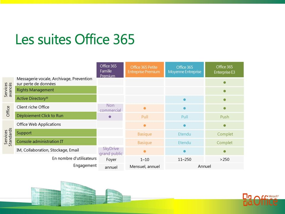 Moyenne Entreprise Office 365 Enterprise E3 Pull Pull Push Basique Basic Expanded Etendu Complet Full IT Console Administration administration Console IT Basique Basic