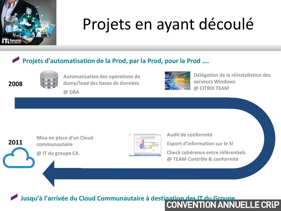 Windows @ CITRIX TEAM 2011 Mise en place d un Cloud communautaire @ IT du groupe CA Audit de conformité Export d