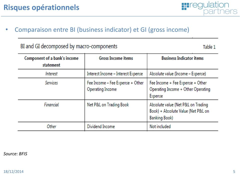 (business indicator) et GI