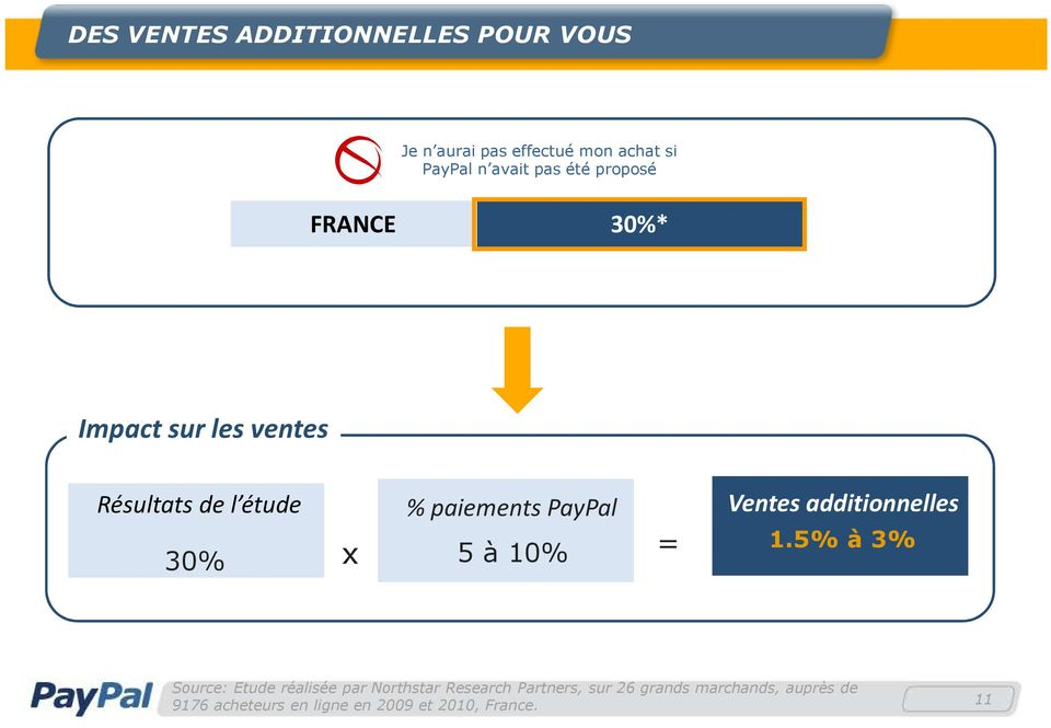5 à 10% = Ventes additionnelles 1.