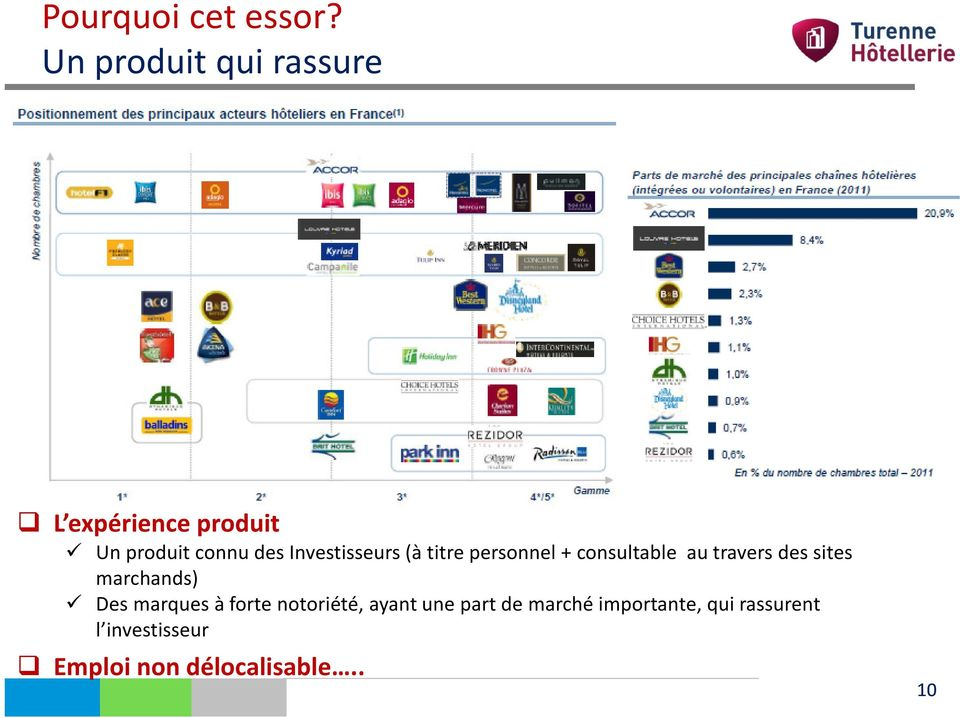 Investisseurs (à titre personnel +consultable au travers des sites