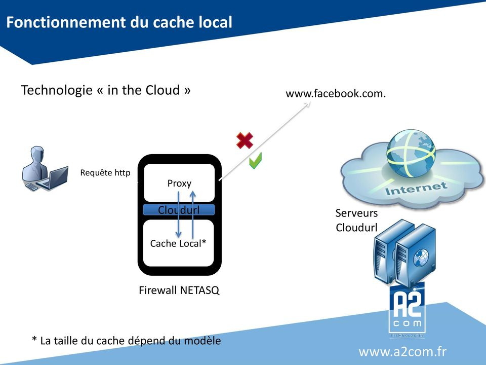 Requête http Proxy Cloudurl Cache Local*