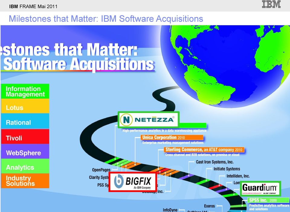 IBM Software