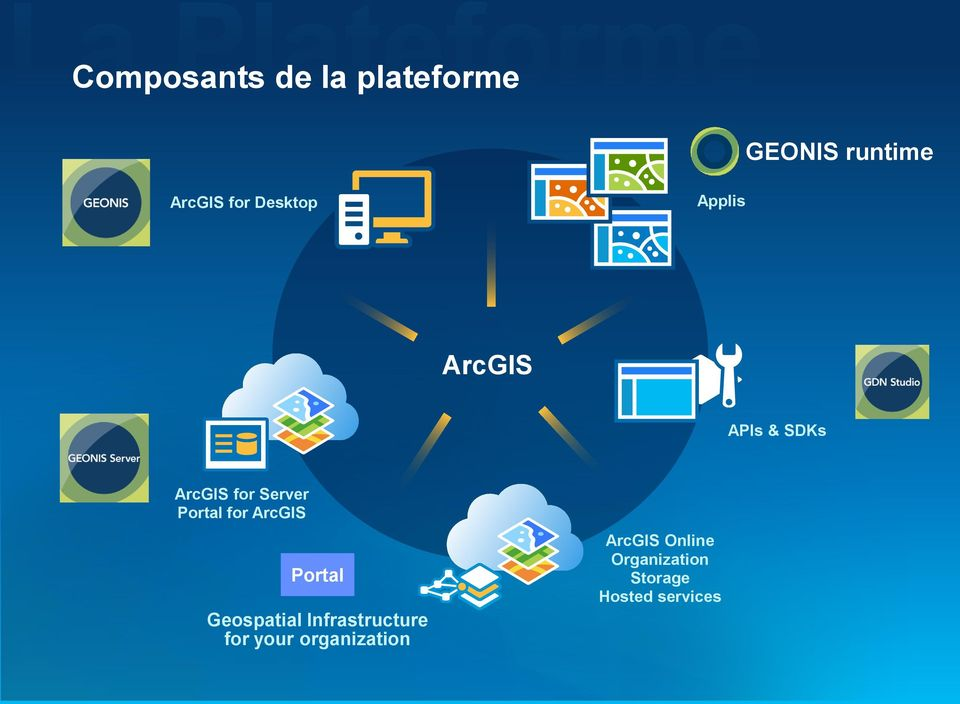 Portal for ArcGIS Portal Geospatial Infrastructure for