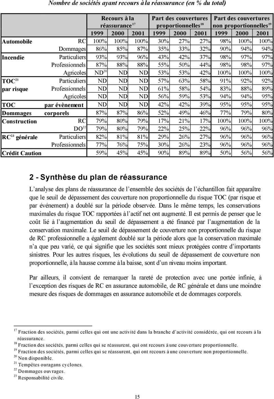 ND 20 ND ND 53% 53% 42% 100% 100% 100% TOC 21 Particuliers ND ND ND 57% 63% 58% 91% 92% 92% par risque Professionnels ND ND ND 61% 58% 54% 83% 88% 89% Agricoles ND ND ND 56% 59% 53% 94% 94% 95% TOC