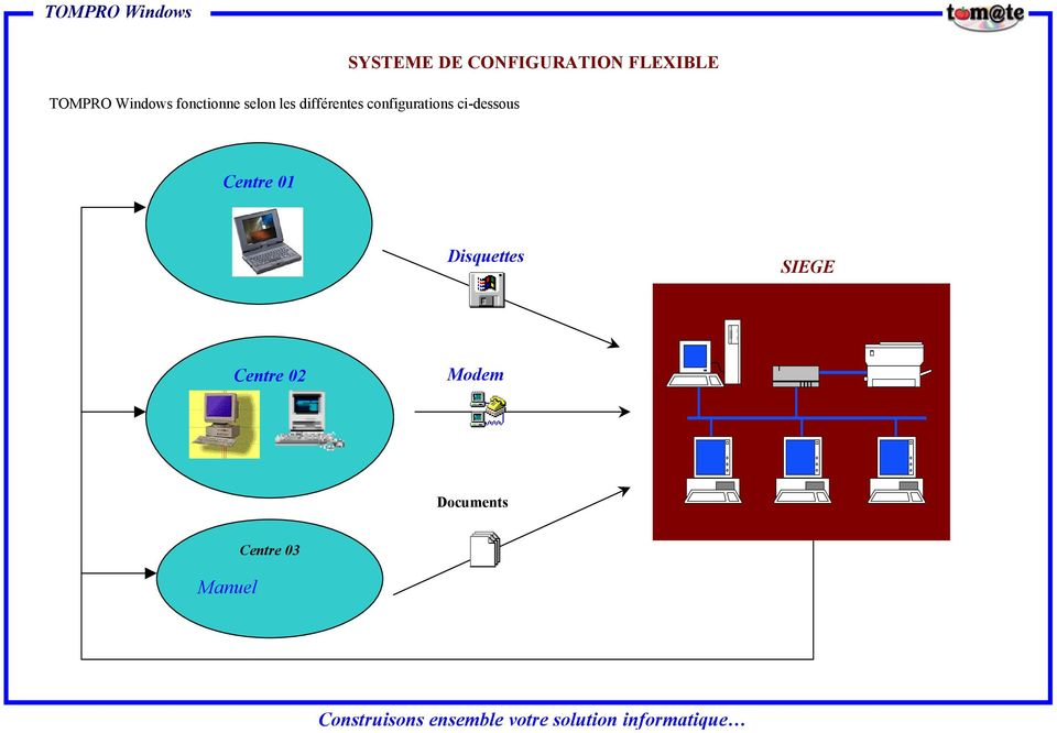 SYSTEME DE CONFIGURATION FLEXIBLE Centre 01