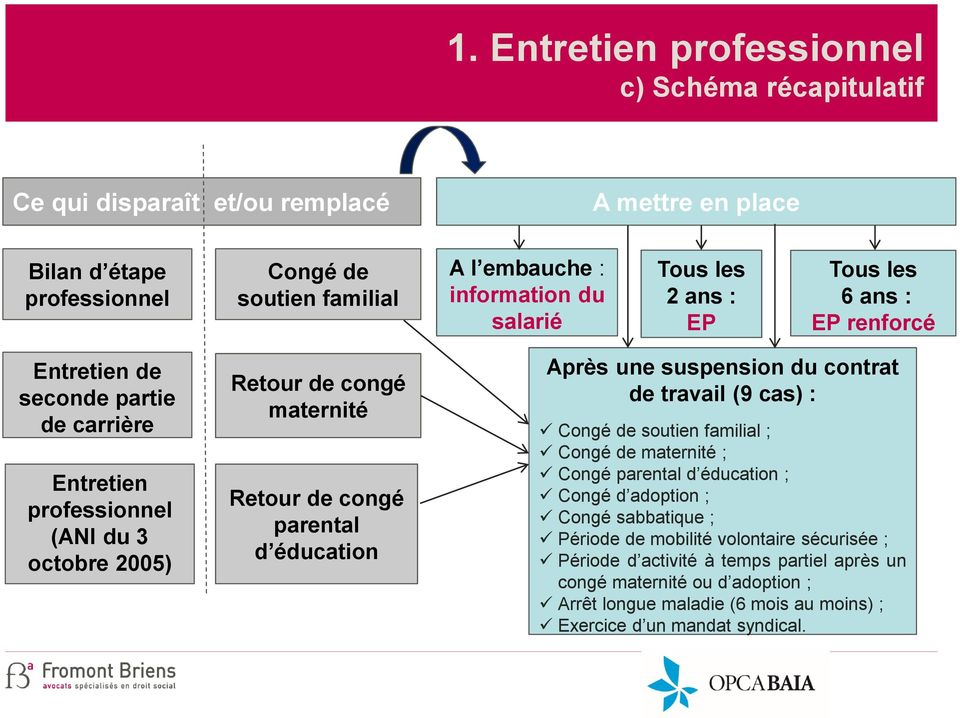 parental d éducation Après une suspension du contrat de travail (9 cas) : Congé de soutien familial ; Congé de maternité ; Congé parental d éducation ; Congé d adoption ; Congé sabbatique