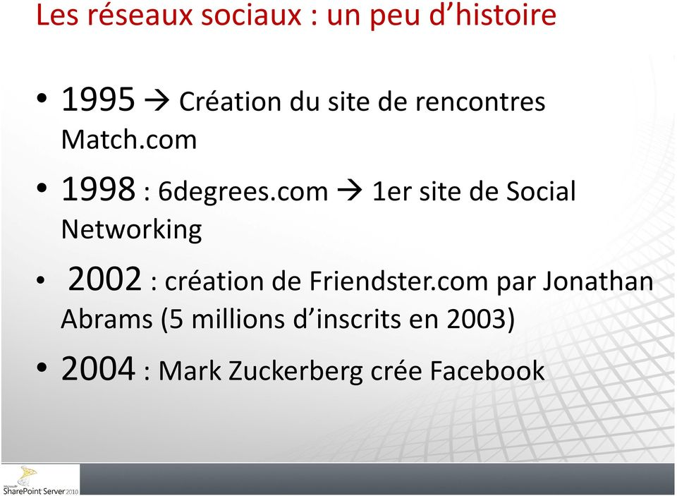 com 1er site de Social Networking 2002: création de Friendster.