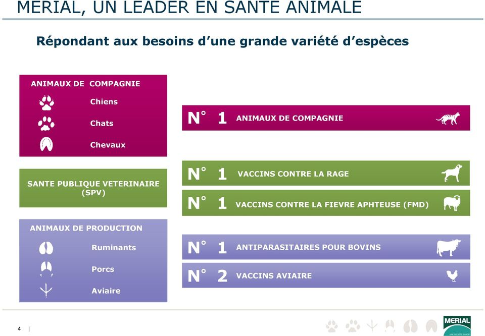 VETERINAIRE (SPV) ANIMAUX DE PRODUCTION Ruminants Porcs Aviaire N 1 N 1 N 1 N 2 VACCINS