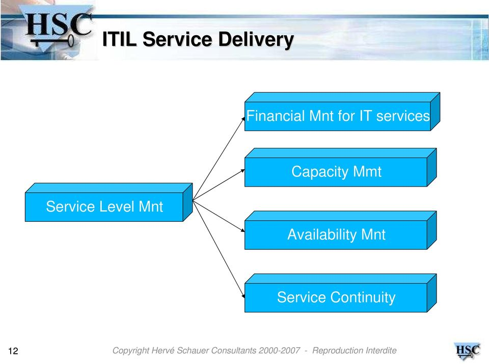 Service Level Mnt Capacity Mmt