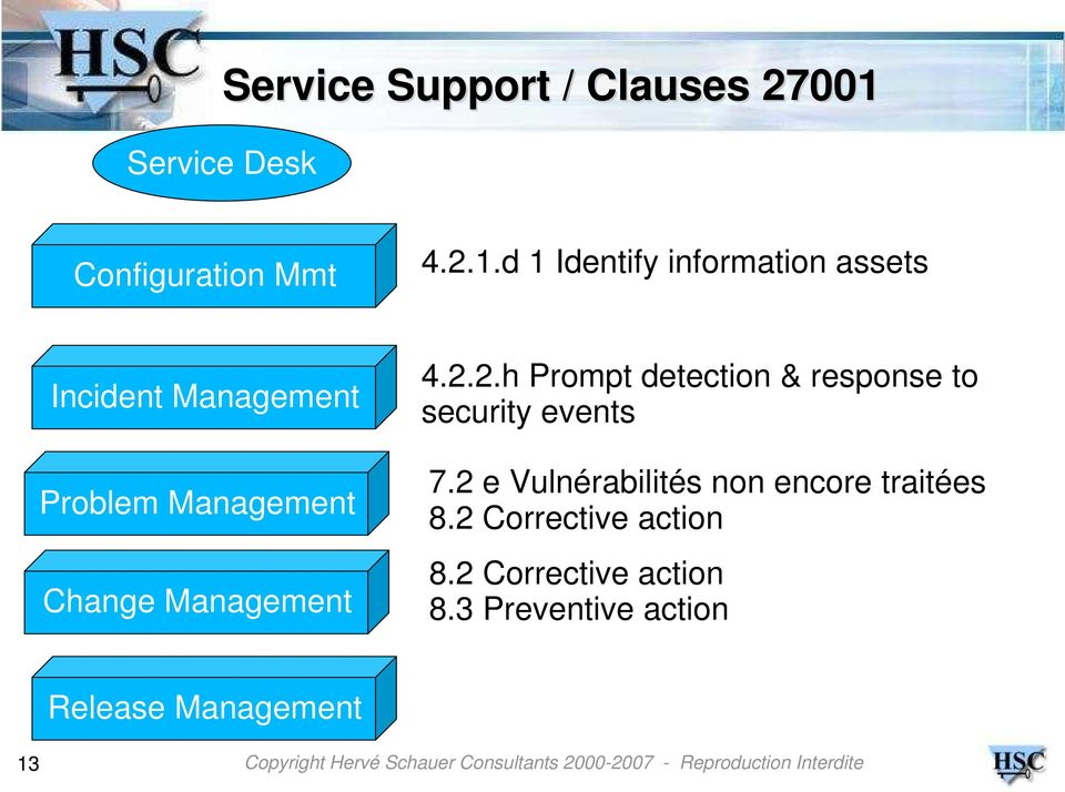 d 1 Identify information assets Incident Management Problem Management Change