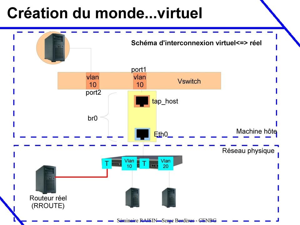 réel vlan 10 port2 br0 port1 vlan 10 tap_host